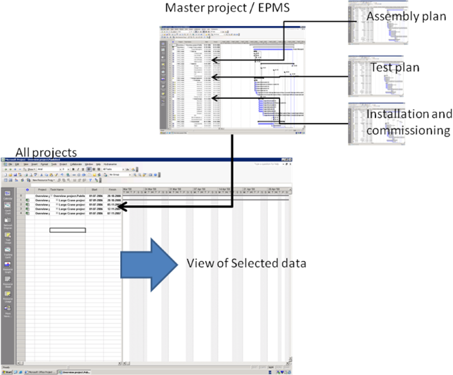Gantt Charts Master Subprojects