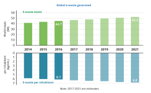 Global e waste generated global ewaste monitor 2017