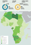E-waste generation Africa - Top 10 countries