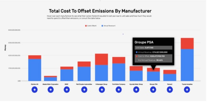 Total cost to Offset emmisions by Manufacturer resized