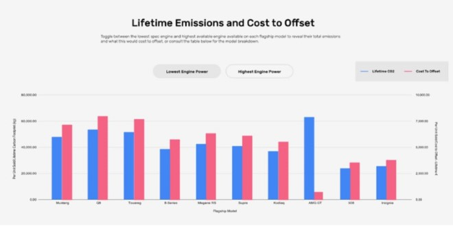 Lifetime Emmisions and Cost to Offset resized